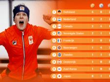 Nederland stevig op plek twee van de medaillespiegel